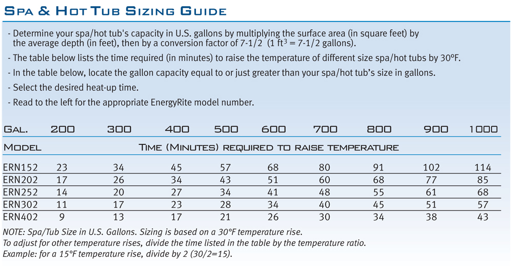 Spa and Hot Tub Sizing Guide