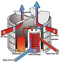 Heat Pump Operation:  How a pool heater works