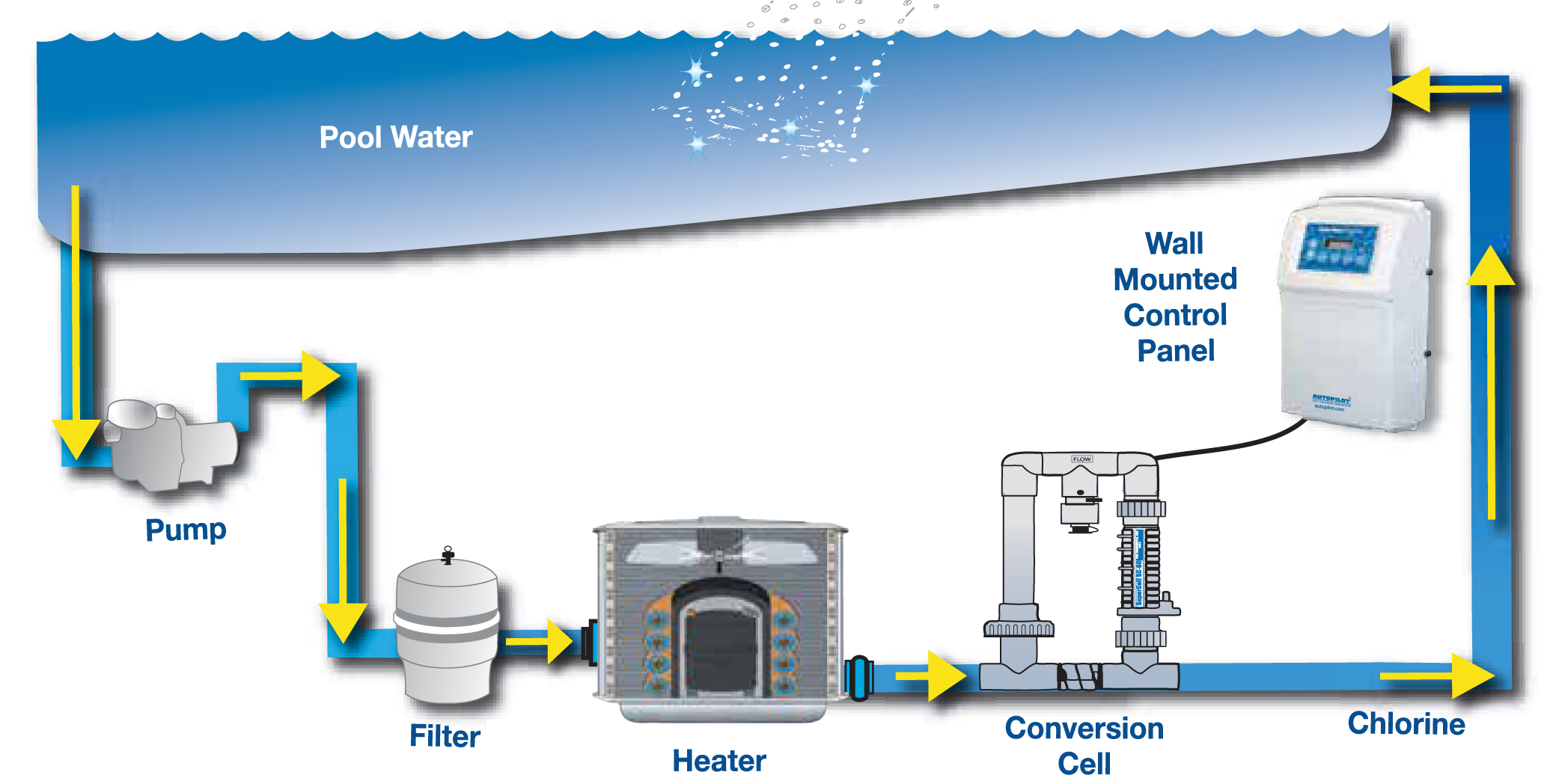 Pool chlorinators for Pool heater and filter