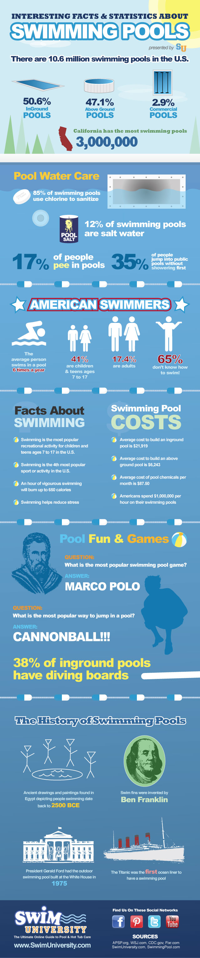 swimming pool infographic