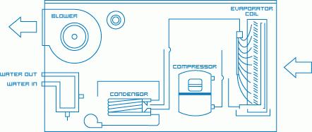 How Heat Pump Swimming Pool Heaters Work