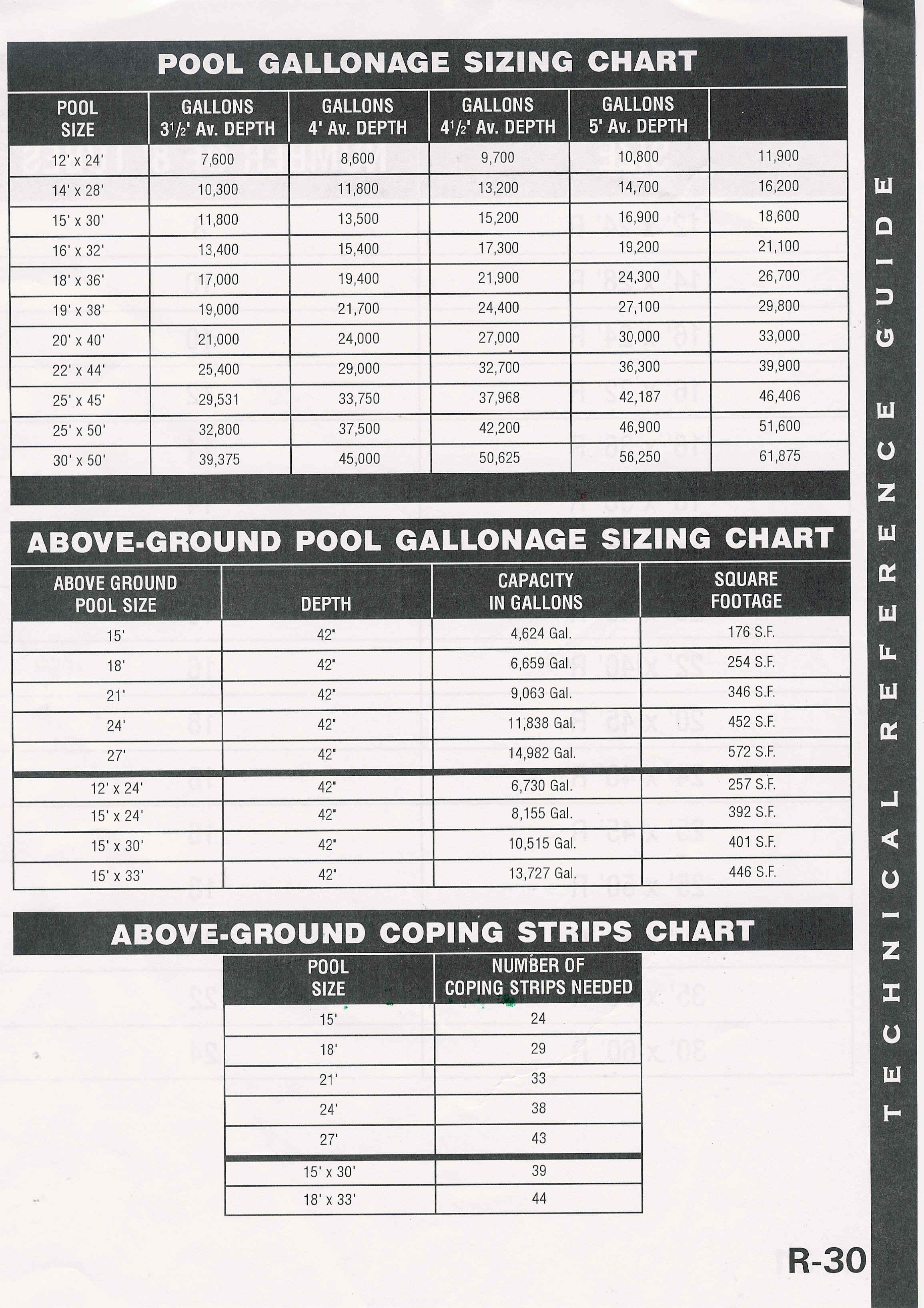 pool gallons sizing chart