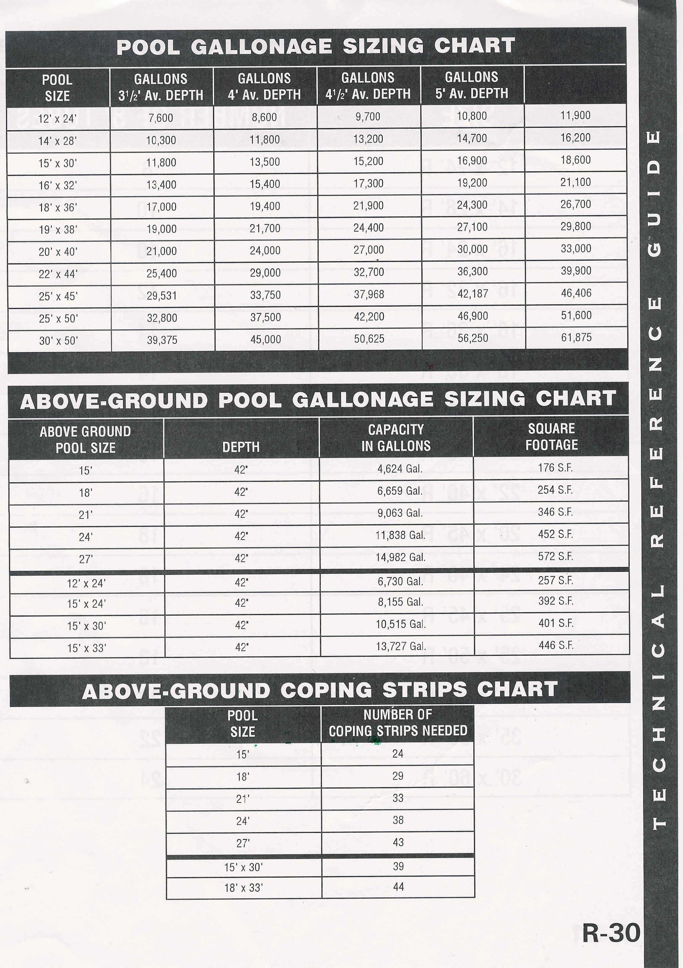 Pump Size Chart Pool Gallons Sizing Chart