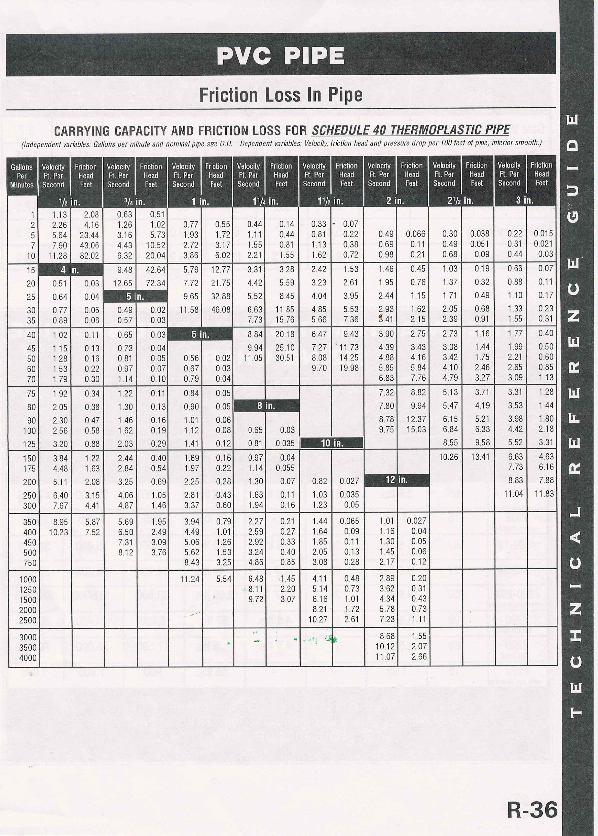 Heat Pump Piping Diagrams Sizing Charts