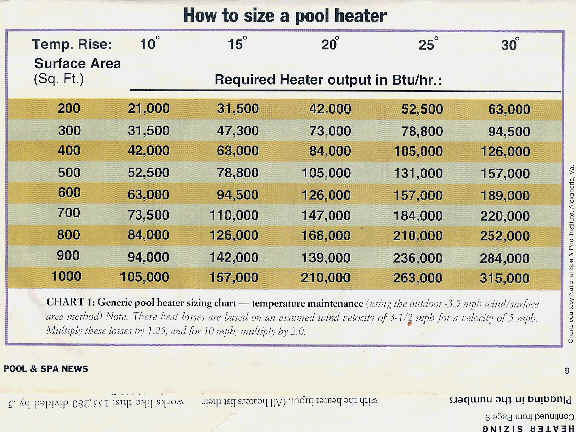 Heat Pump Diagrams Amp Sizing Charts Poolheatpumps Com