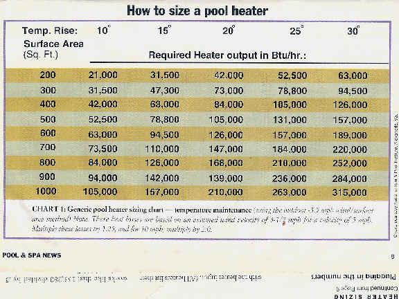 Raypak Pool Spa Heater Sizing
