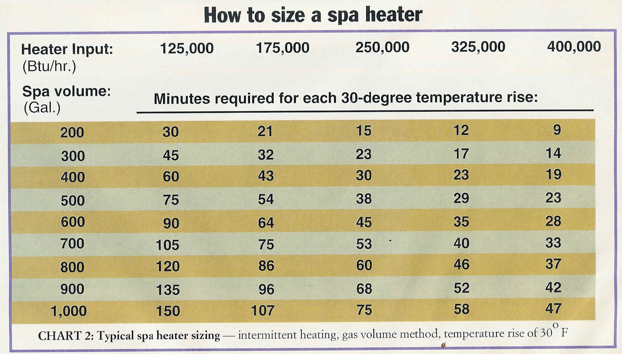heat pump diagrams sizing charts raypak pool spa heater sizing