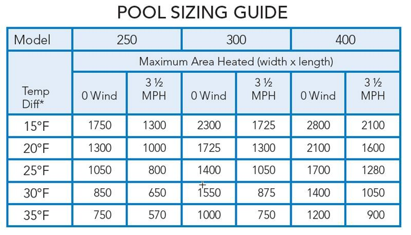 Swimming Pool Sizing Guide