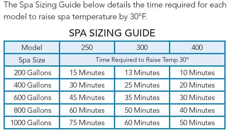 Spa Sizing Guide