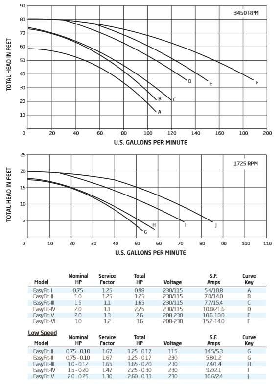 Speck IG156 Single Speed Swimming Pool Pump Performance Curve Chart
