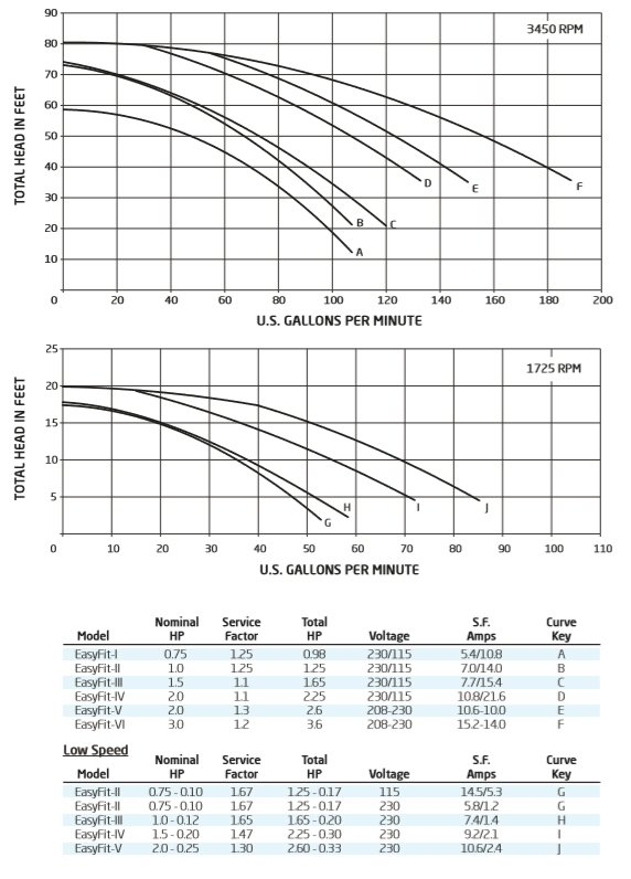 Speck IG156 Single Speed Swimming Pool Pump Performance Curve Chart